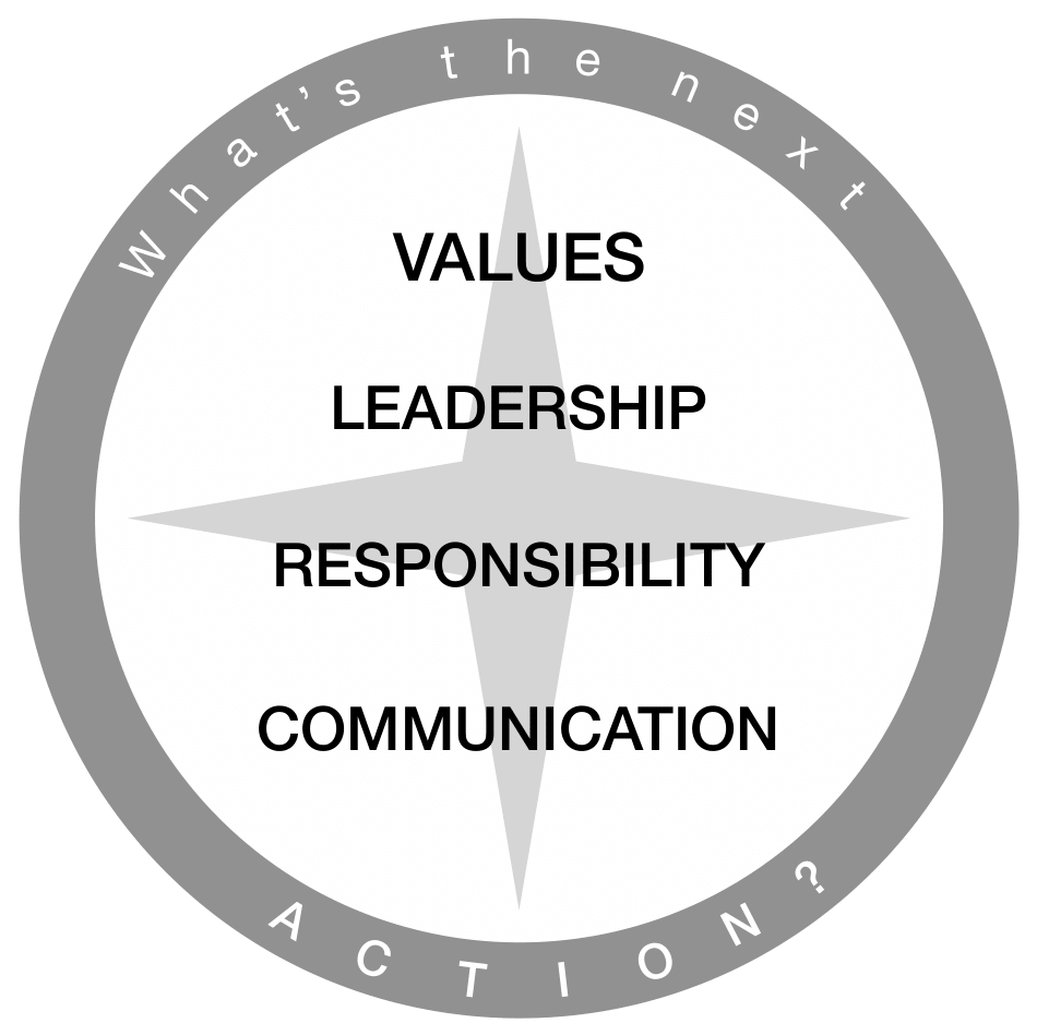 The Four Raise Principals